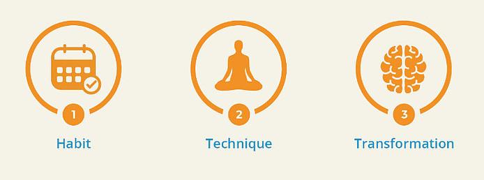 Limitless Life Program - Three Pillars of Meditation